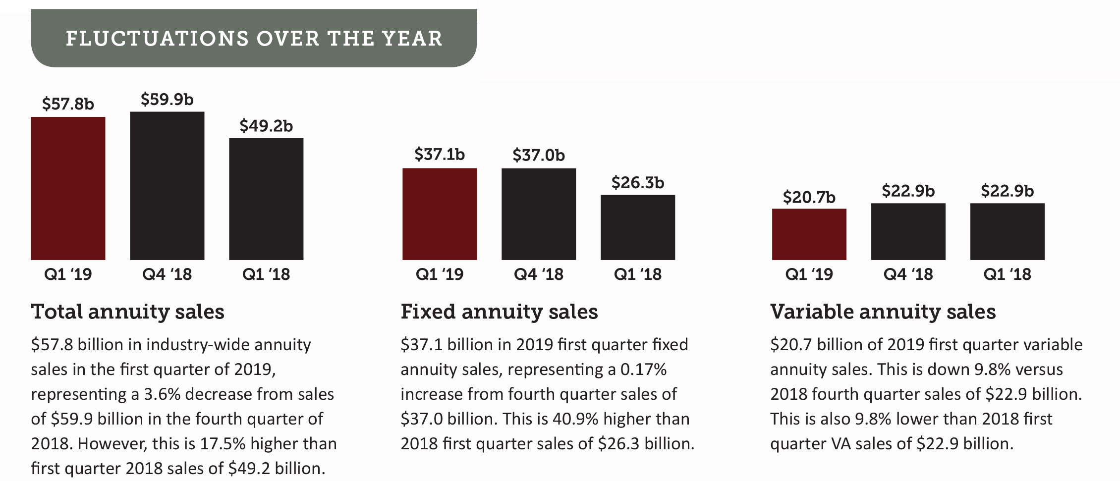Annuity Sales up 17%