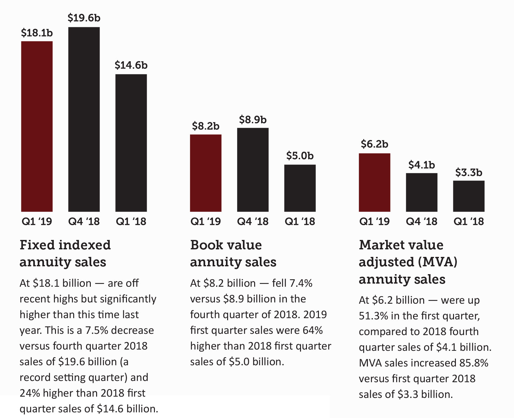 Annuity Sales Fluctuate